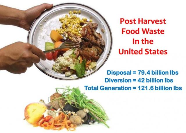 Image of post harvest food wast, from www.packworld.com