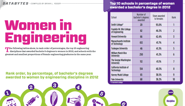 Women in Engineering ranking of Top 10 Schools based on Degrees awarded to Women. ESF's ERE program would be #9 if included in the survey!