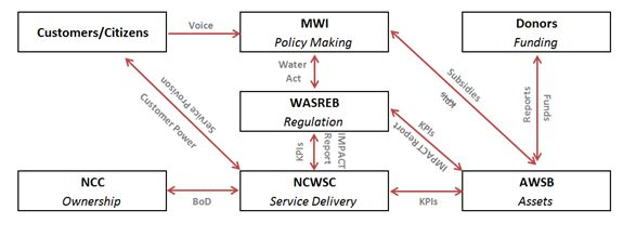 Accountability Framework in Nairobi Water Sector (Public Water Development)