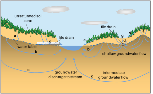 Tile drainage diagram from the USGS.
