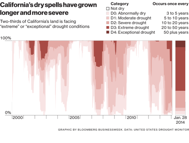 Graph of the drought conditions of California in the last 14 years