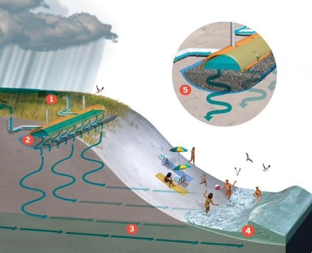 Sand dune filtration system diagram.