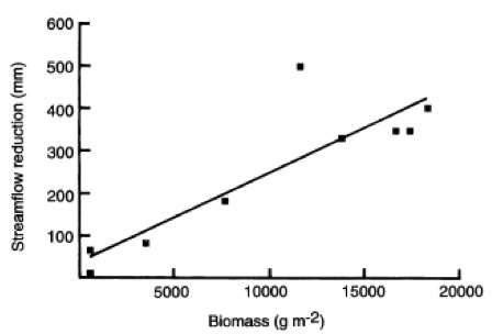 Figure 1 Biomass and Streamflow Reduction