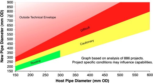 Figure 2. Technical Envelope Developed to Determine the Risk Associated with Pipe Bursting Based on Upsize Diameter