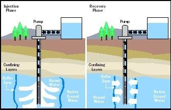 Generalized cross section area of aquifer storage and recovery.