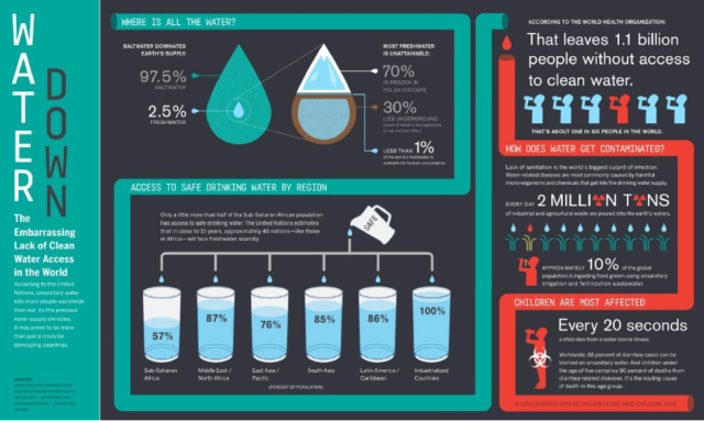 Figure 2: Some water shortage statistics via seametrics