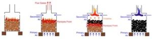 The combustion process of a top lit updraft stove (Higgins et al., 2013).
