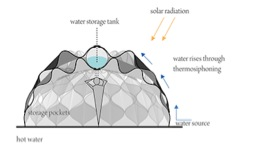 Figure 3 illustrates the water heating and storage capacity of the woven shelter design (Green Prophet).