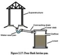 Schematic of a pour-flush latrine (courtesy of www.unep.or.jp)