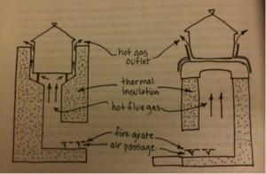 Figure 4 - A rocket stove design that improves heat efficiency but lacks ventilation improvement (Mihelcic, 2009).