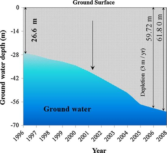 Figure 1: Ground water depth in Dhaka from 1996-2008